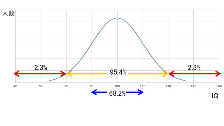 IQの分布図
